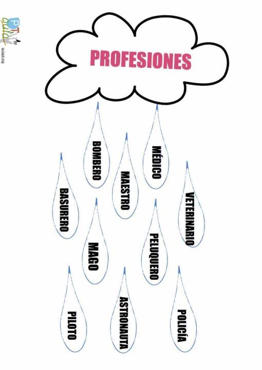 nube categorías